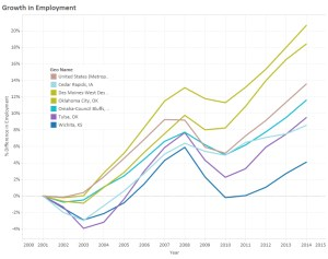 Growth in Employment by MSA. Wichita is the bottom line.