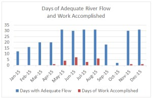 ASR days of flow and work through 2015-12