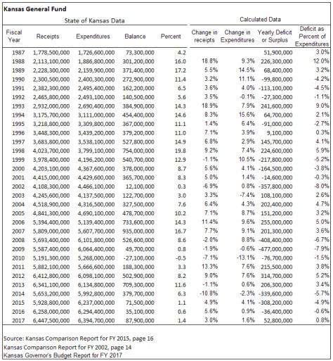 Kansas General Fund table 2016-01