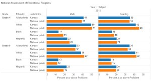 NAEP Scores, Kansas and National. Click for larger version.