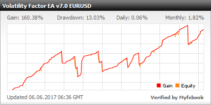 Volatility Factor EA v7.0 - Optimized Custom Settings For Better Performance In 2016 - Demo Account Test Results Using EURUSD Currency Pair