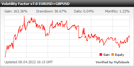 Volatility Factor EA v7.0 - Optimized Custom Settings For Better Performance In 2016 - Demo Account Test Results Using EURUSD And GBPUSD Currency Pairs