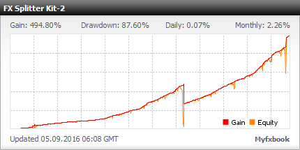 FXSplitter Expert Advisor - Live Account Trading Results Using This FX Bot With AUDUSD, CHFJPY, EURGBP And NZDCAD Currency Pairs