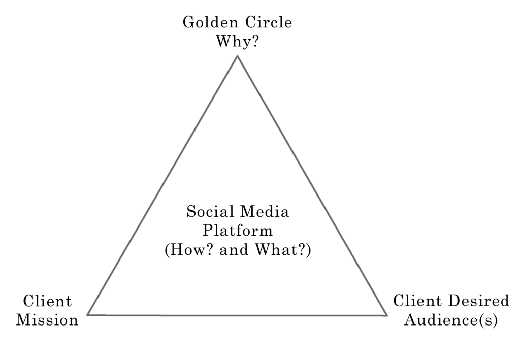 Social Media Triangulation