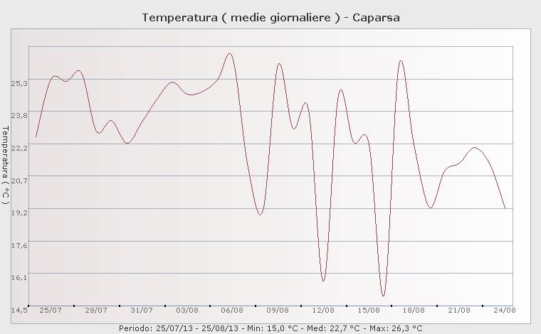 temperature medie ultimi 30 gg Caparsa