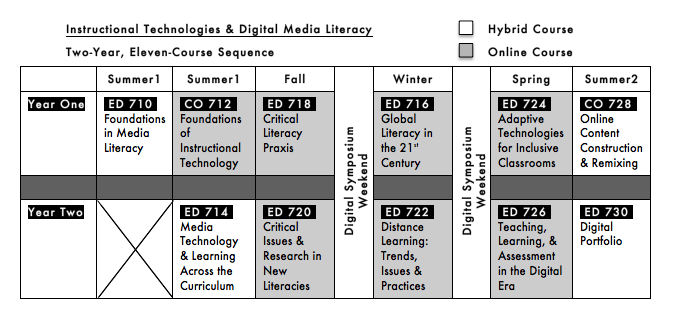 IT&DML Eleven-Course Sequence