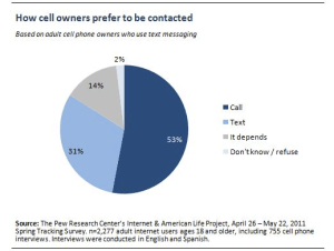 how americans use text messaging