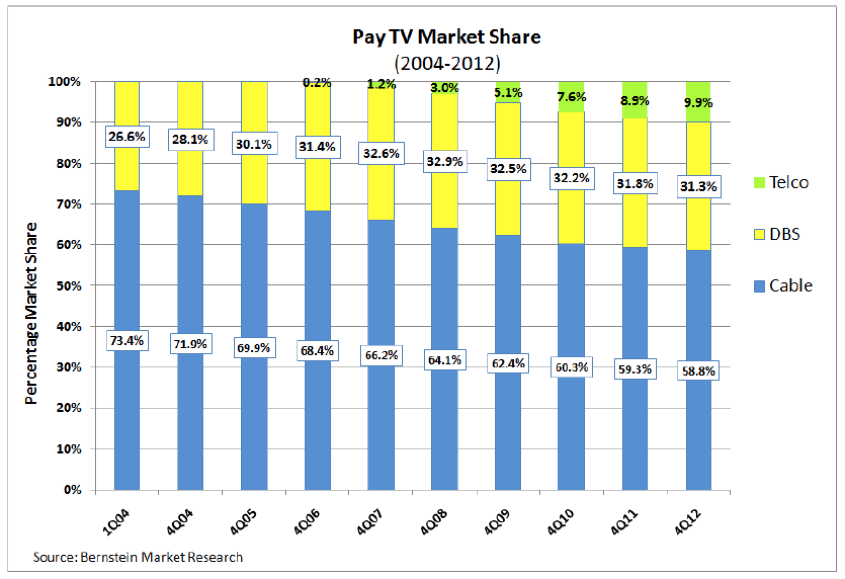 Phrase... super, cable tv and market penetration