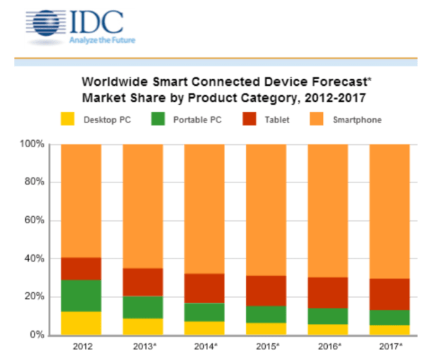 forecast for devices