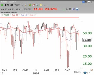 T2108weekly01022015