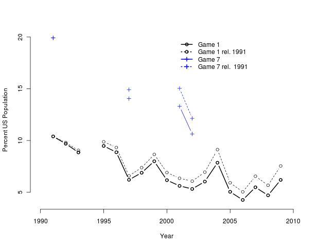 Baseball ratings in Percent US population rel. 1991