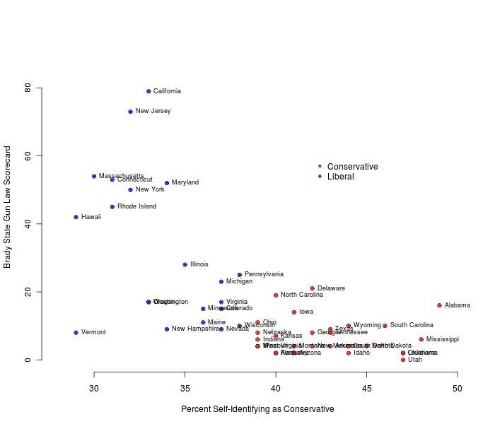 Brady Gun Scorecard vs Conservative percentage