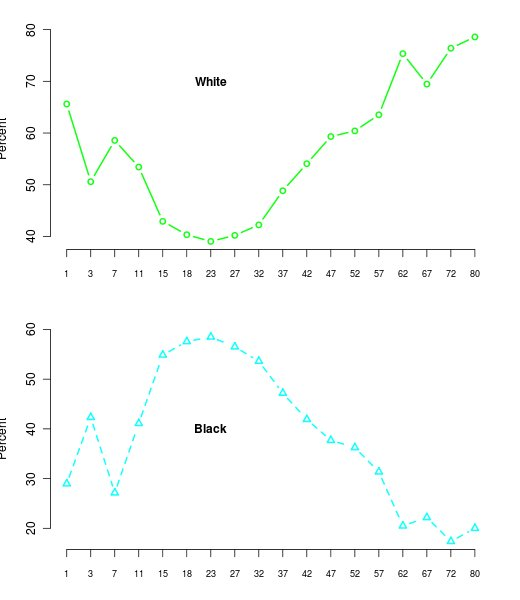 Homicide by Race by Age