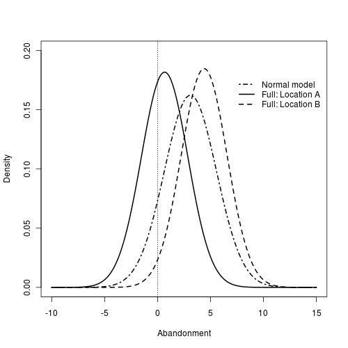 Probability leakage