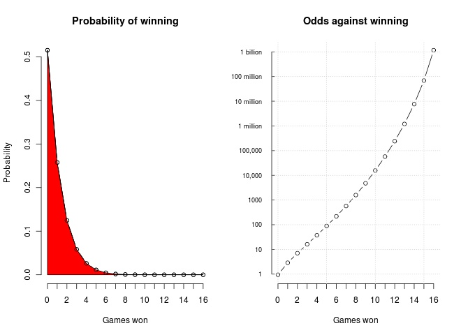Lions win probability distribution