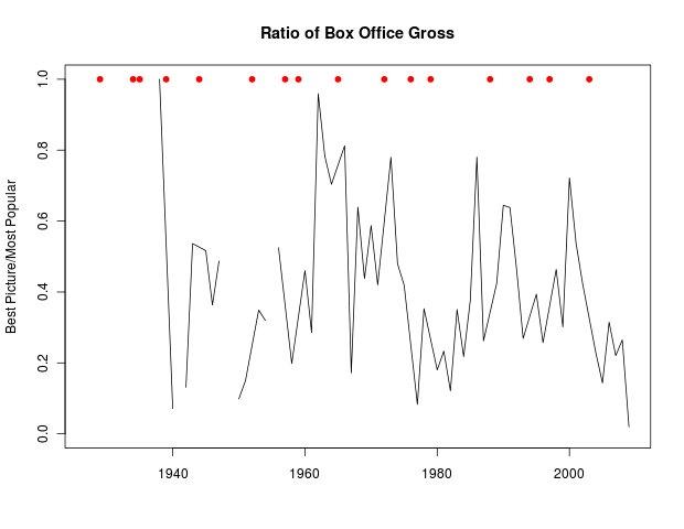 Ratio of box office gross
