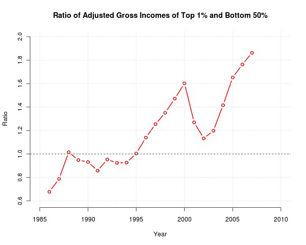 Ratio of Adjusted Gross Incomes of Top 1% and Bottom 50%