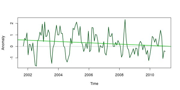 Cheating with time series