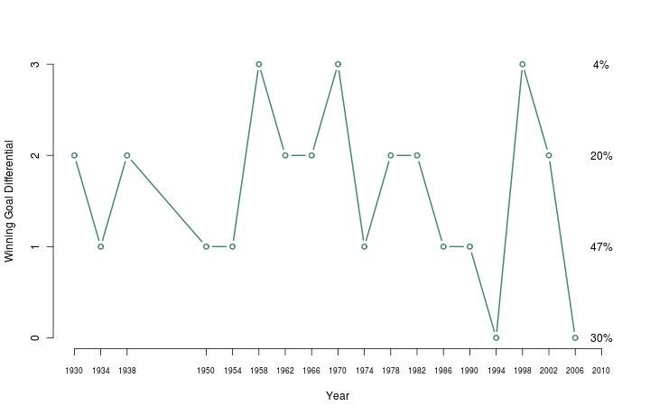World Cup Statistics: Winning goal differential