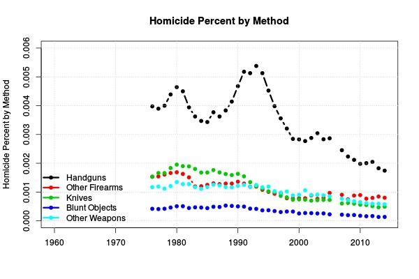 Figure 2: Homicide percent by method.