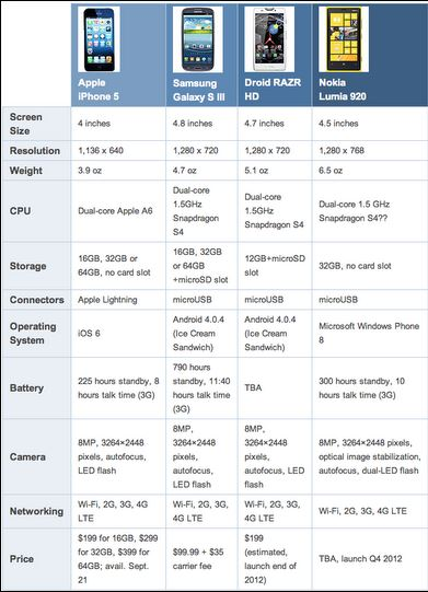 Nokia Lumia 920 Vs Iphone 5 Nokia Lumia 920 Vs iPhone 5 Vs Galaxy S III Vs Motorola Droid Razr HD 391x541