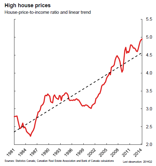Canada-BOC-High-house-prices_1981_2014