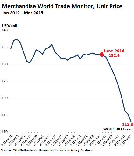 World-Trade-Monitor-Unit-Price-2012-2015_03