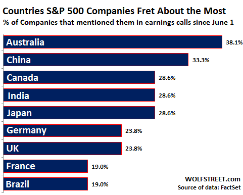 US-SP500-companies-countries-worried-about-most