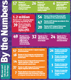 By The Numbers - By NCWIT