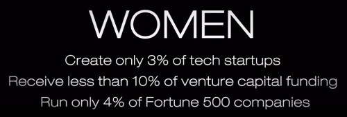Women create only 3% of tech startups. Receive less than 10% of venture capital funding and run only 4% of Fortune 500 companies.