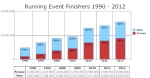 FinishersGraph_1990to2012-2