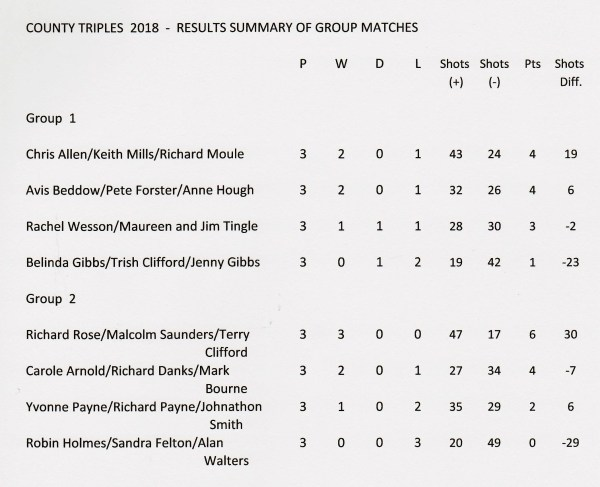 triples results 2018 2 001