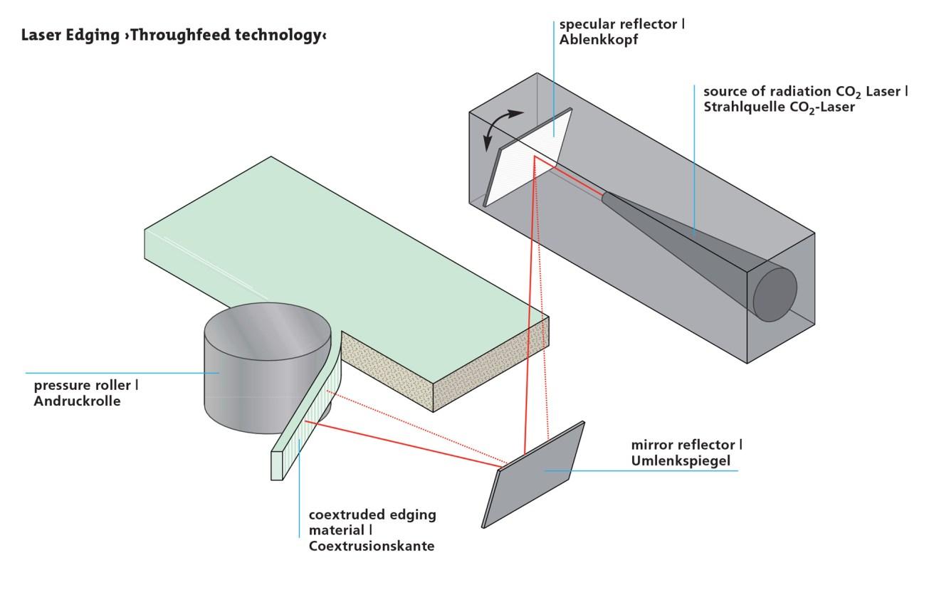 LaserEdging