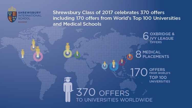 World top 170 offers & Congrats Graduation 20172