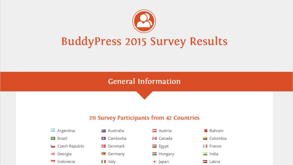 2015-bp-survey-results