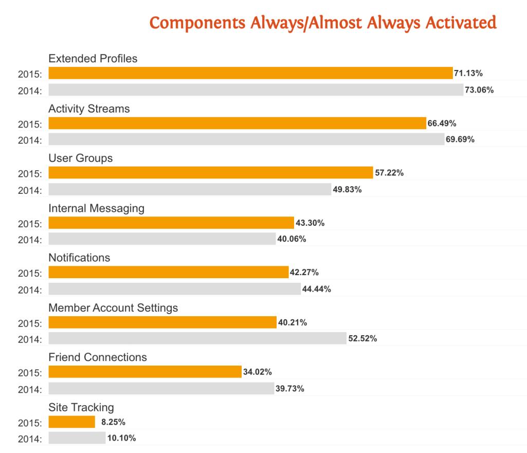 bp-components-usage