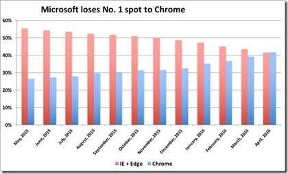 micosoft-loses-no-1-spot-100658818-large.idge_[1]