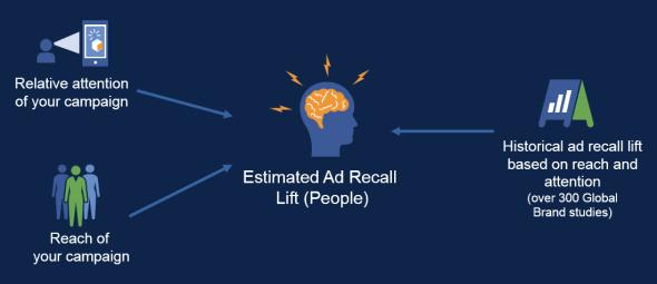 Facebook Brand Awareness Campaigns