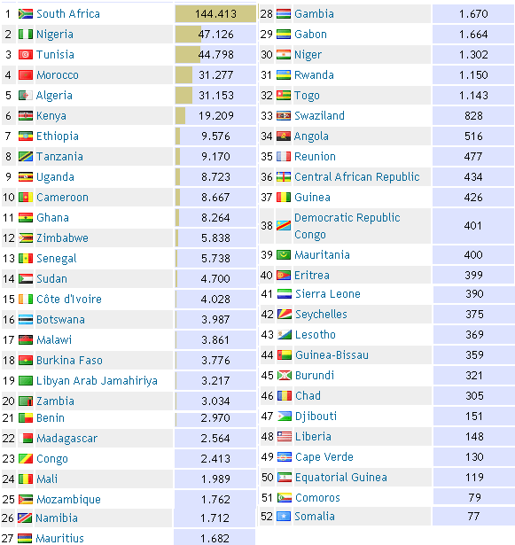 African countries ranking by scientific publications