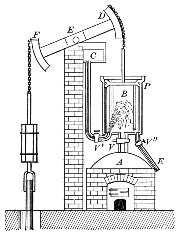 Newcomen's steam engine design.