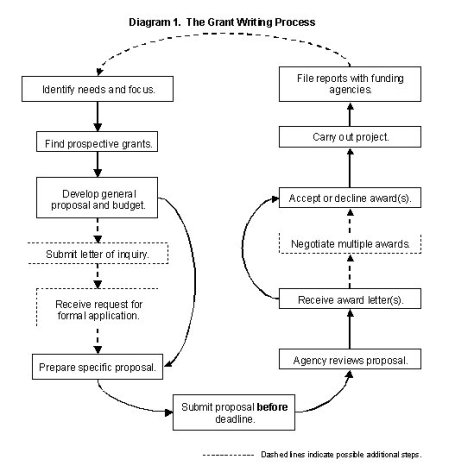 Methodology example for research paper