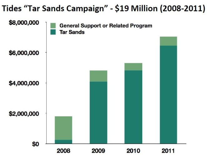 Tides-Tar-Sands-Campaign-Funding