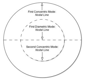 Mode-1,2