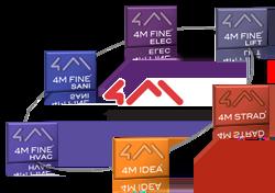 4M 3D BIM Suite