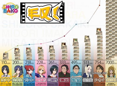 吃了我的給我吐出來,日本動畫製作者離職被要求支付90 萬日元培訓費