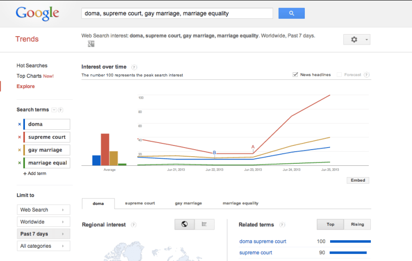 Search terms related to same-sex marriage trending at Google today. (Google)