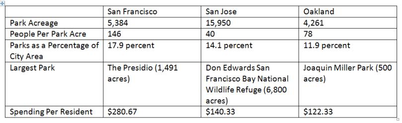 park statistics
