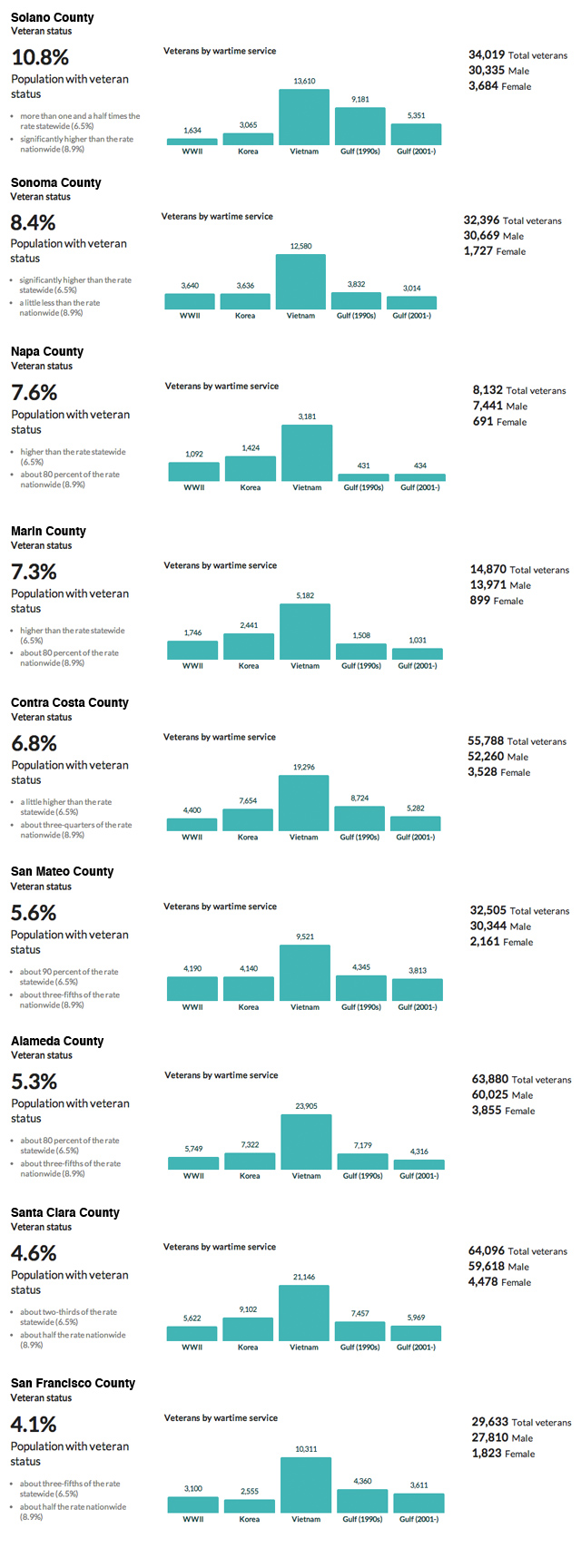 Where do Bay Area vets live? (Data and graphics from CensusReporter.com. Compiled by Olivia Hubert-Allen)