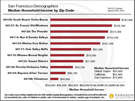 Paragon Realty Demographics Report.