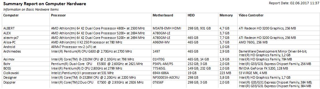 hardware report